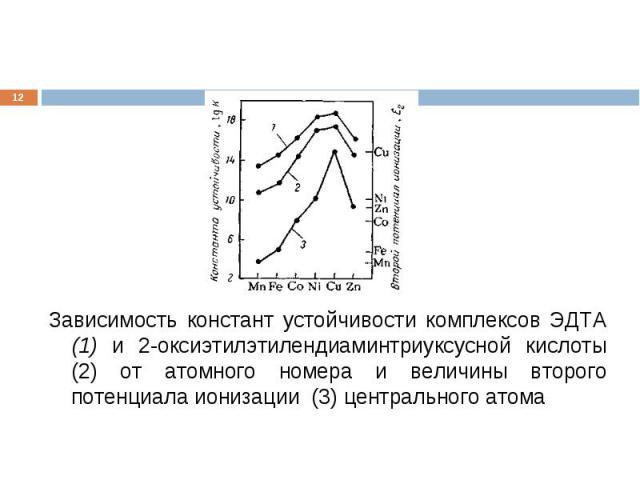 * Зависимость констант устойчивости комплексов ЭДТА (1) и 2-оксиэтилэтилендиаминтриуксусной кислоты (2) от атомного номера и величины второго потенциала ионизации (3) центрального атома