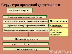 Проблемная ситуация Поиск способов решения (выдвижение гипотез) Исследовательска