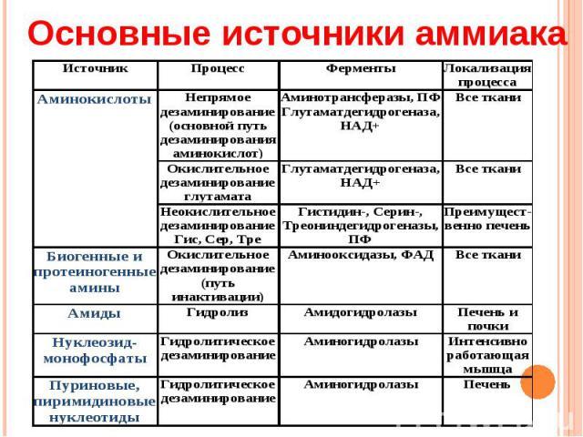Основные источники аммиака