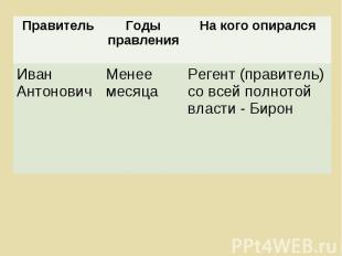Правитель Годы правления На кого опирался Иван Антонович Менее месяца Регент (пр
