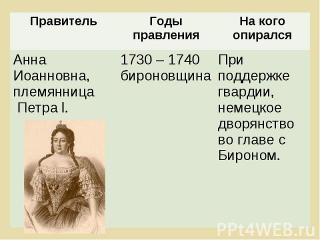 Правитель Годы правления На кого опирался Анна Иоанновна, племянница Петра l. 1730 – 1740 бироновщина При поддержке гвардии, немецкое дворянство во главе с Бироном.