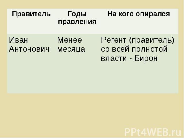 Правитель Годы правления На кого опирался Иван Антонович Менее месяца Регент (правитель) со всей полнотой власти - Бирон