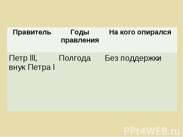 Правитель Годы правления На кого опирался Петр lll, внук Петра l Полгода Без поддержки