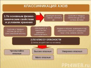 КЛАССИФИКАЦИЯ АХОВ 1.По основным физико-химическим свойствам и условиям хранения