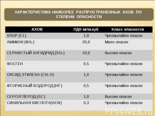 АХОВ ПДК мг/м.куб Класс опасности ХЛОР (CL) 1,0 Чрезвычайно опасен АММИАК (NH3 )