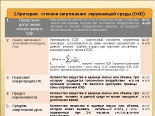 1 Предельно- допустимая концентрация, ПДК Максимальное количество ОХВ в элемента