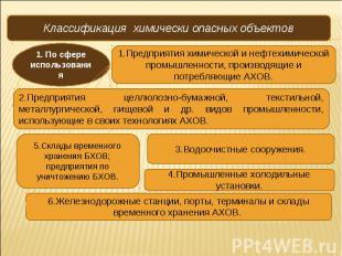 Классификация химически опасных объектов 1. По сфере использования 1.Предприятия