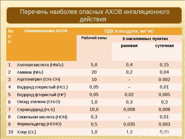 № пп Наименование АХОВ ПДК в воздухе, мг/ м3 Рабочей зоны В населенных пунктах разовая суточная 1 Азотная кислота (HNO3) 5,0 0,4 0,15 2 Аммиак (NH3) 20 0,2 0,04 3 Ацетонитрил (CH3 CH) 10 - 0.002 4 Водород хлористый (HCL) 0,05 - 0,01 5 Водород фторис…