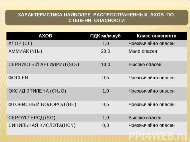 АХОВ ПДК мг/м.куб Класс опасности ХЛОР (CL) 1,0 Чрезвычайно опасен АММИАК (NH3 ) 20,0 Мало опасен СЕРНИСТЫЙ АНГИДРИД (SO3 ) 10,0 Высоко опасен ФОСГЕН 0,5 Чрезвычайно опасен ОКСИД ЭТИЛЕНА (CH2 O) 1,0 Чрезвычайно опасен ФТОРИСНЫЙ ВОДОРОД (HF ) 0,5 Чре…