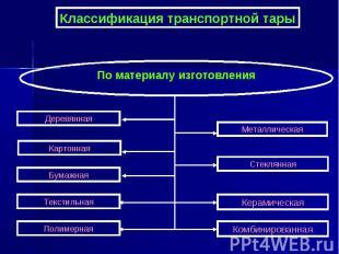Классификация транспортной тары По материалу изготовления Деревянная Картонная Б