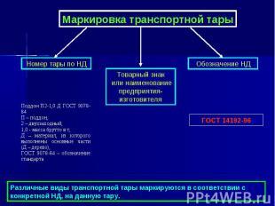 Маркировка транспортной тары Товарный знак или наименование предприятия-изготови