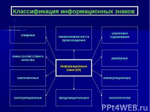 Информационные знаки (ИЗ) товарные предупредительные эксплуатационные компонентн