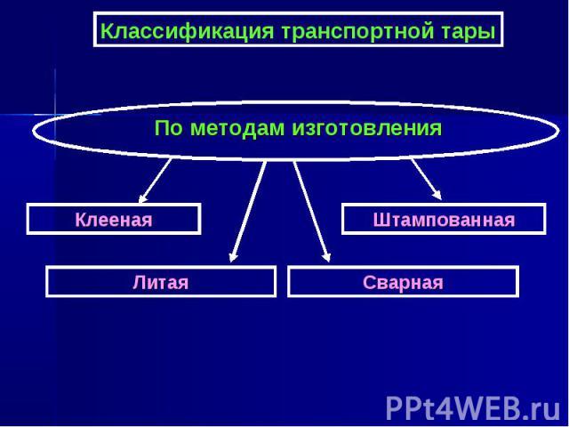Классификация транспортной тары По методам изготовления Клееная Штампованная Сварная Литая