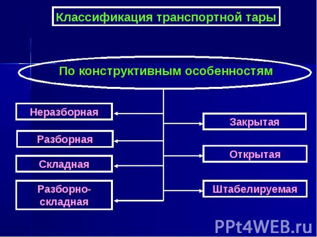 Классификация транспортной тары По конструктивным особенностям Неразборная Разборная Складная Штабелируемая Открытая Закрытая Разборно-складная