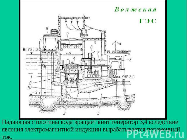 Падающая с плотины вода вращает винт генератор 3,4 вследствие явления электромагнитной индукции вырабатывается переменный ток.