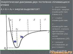 Энергетическая диаграмма двух постепенно сближающихся атомов А + А = А2 + энерги
