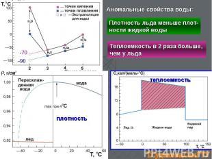 -90 -70 плотность теплоемкость Аномальные свойства воды: Плотность льда меньше п
