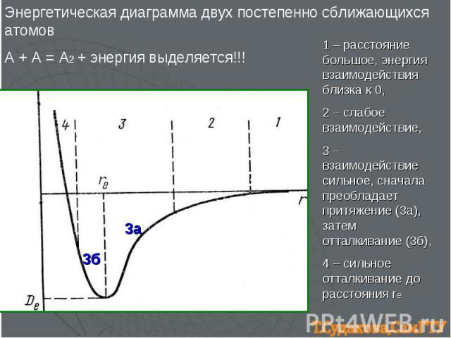 Энергетическая диаграмма двух постепенно сближающихся атомов А + А = А2 + энергия выделяется!!! 1 – расстояние большое, энергия взаимодействия близка к 0, 2 – слабое взаимодействие, 3 – взаимодействие сильное, сначала преобладает притяжение (3а), за…
