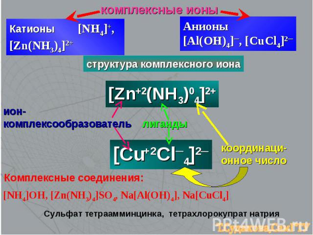 комплексные ионы Катионы [NH4]+, [Zn(NH3)4]2+ Анионы [Al(OH)4]─, [CuCl4]2─ структура комплексного иона [Zn+2(NH3)04]2+ [Cu+2Cl─4]2─ ион-комплексообразователь лиганды координаци-онное число Комплексные соединения: [NH4]OH, [Zn(NH3)4]SO4, Na[Al(OH)4],…