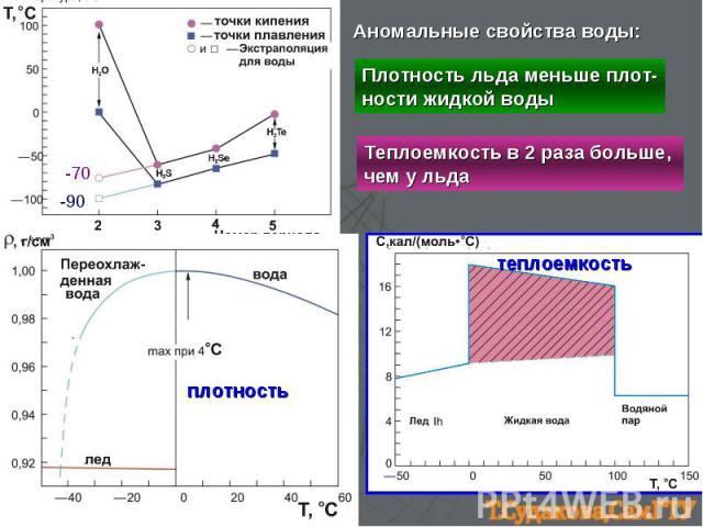-90 -70 плотность теплоемкость Аномальные свойства воды: Плотность льда меньше плот- ности жидкой воды Теплоемкость в 2 раза больше, чем у льда