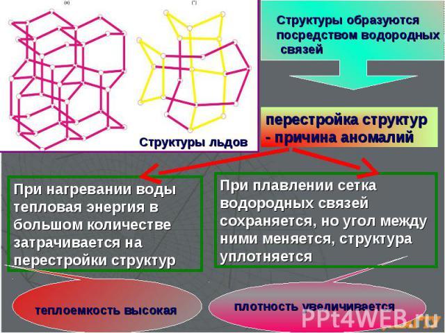 перестройка структур - причина аномалий Структуры образуются посредством водородных связей Структуры льдов При плавлении сетка водородных связей сохраняется, но угол между ними меняется, структура уплотняется При нагревании воды тепловая энергия в б…