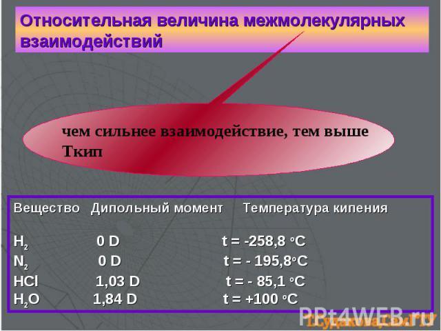 Относительная величина межмолекулярных взаимодействий чем сильнее взаимодействие, тем выше Ткип Вещество Дипольный момент Температура кипения H2 0 D t = -258,8 oC N2 0 D t = - 195,8oC HCl 1,03 D t = - 85,1 oC H2O 1,84 D t = +100 oC