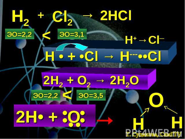Н2 + Cl2 → 2HCl ЭО=2,2 ЭО=3,1 < H • + •Cl → H---••Cl H+→Cl─ 2H2 + O2 → 2H2O ЭО=2,2 ЭО=3,5 < 2Н• + О • • • • • • О Н Н