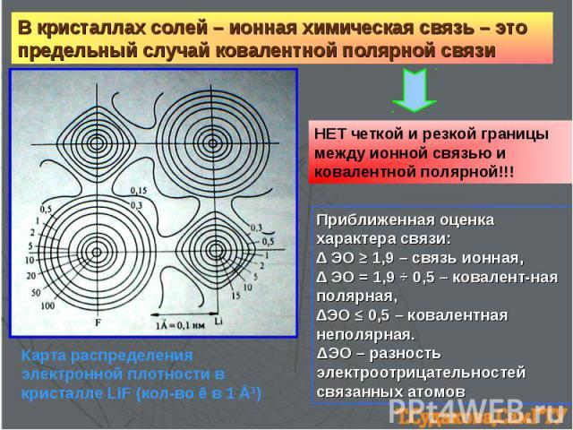 В кристаллах солей – ионная химическая связь – это предельный случай ковалентной полярной связи НЕТ четкой и резкой границы между ионной связью и ковалентной полярной!!! Приближенная оценка характера связи: ∆ ЭО ≥ 1,9 – связь ионная, ∆ ЭО = 1,9 ч 0,…