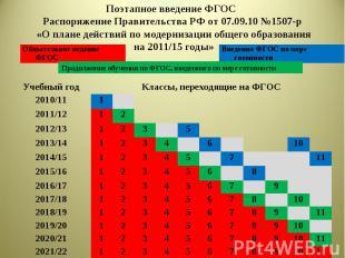 Введение ФГОС по мере готовности Учебный год Классы, переходящие на ФГОС 2010/11