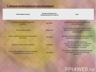 Реализация программ реформирования региональных (муниципальных) финансов субсиди