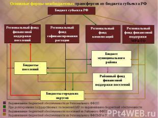Бюджет субъекта РФ Основные формы межбюджетных трансфертов из бюджета субъекта Р