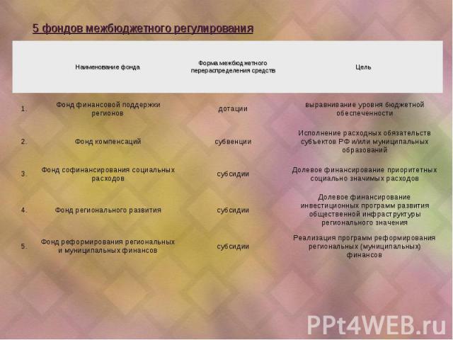 Реализация программ реформирования региональных (муниципальных) финансов субсидии Фонд реформирования региональных и муниципальных финансов 5. Долевое финансирование инвестиционных программ развития общественной инфраструктуры регионального значения…