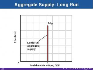 Aggregate Supply: Long Run Real domestic output, GDP Price level ASLR Qf 0 Long-