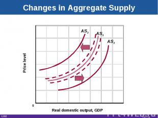 Changes in Aggregate Supply Real domestic output, GDP Price level AS1 AS3 AS2 0