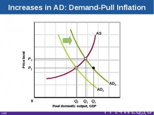 Increases in AD: Demand-Pull Inflation Real domestic output, GDP Price level AD1