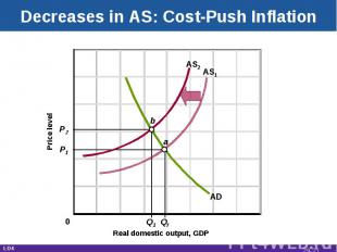 Decreases in AS: Cost-Push Inflation Real domestic output, GDP Price level AD AS