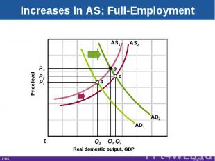 Increases in AS: Full-Employment Real domestic output, GDP Price level AD1 AS2 P