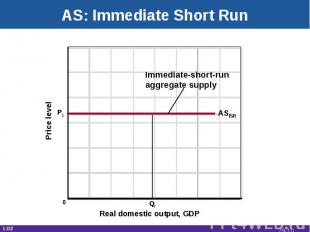 AS: Immediate Short Run Real domestic output, GDP Price level ASISR Qf Immediate