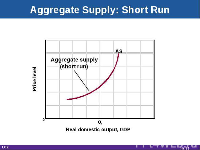 Aggregate Supply: Short Run Real domestic output, GDP Price level 0 Qf AS Aggregate supply(short run) LO2 29-*
