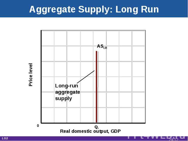 Aggregate Supply: Long Run Real domestic output, GDP Price level ASLR Qf 0 Long-runaggregatesupply LO2 29-*
