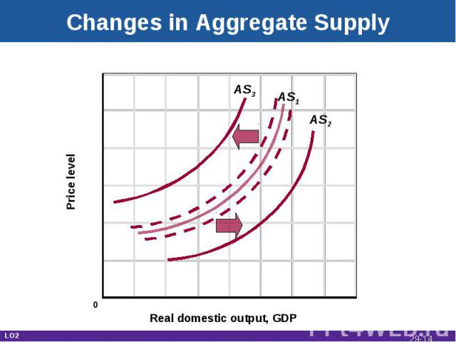 Changes in Aggregate Supply Real domestic output, GDP Price level AS1 AS3 AS2 0 LO2 29-*
