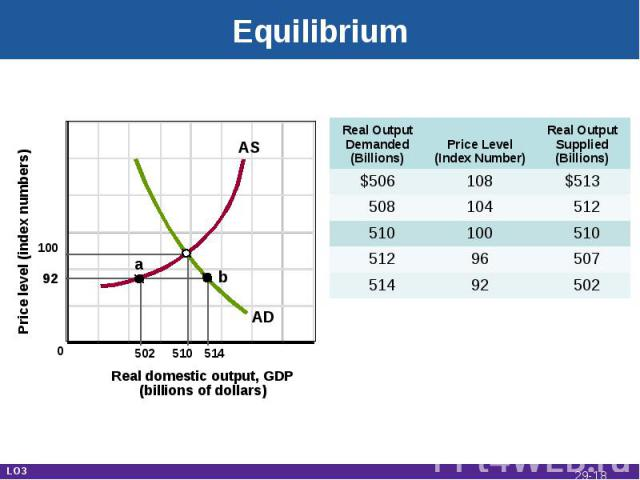 Equilibrium Real domestic output, GDP(billions of dollars) Price level (index numbers) 10092 502 510 514 a b AD AS Real Output Demanded(Billions) Price Level(Index Number) Real OutputSupplied(Billions) $506 108 $513 508 104 512 510 100 510 512 96 50…