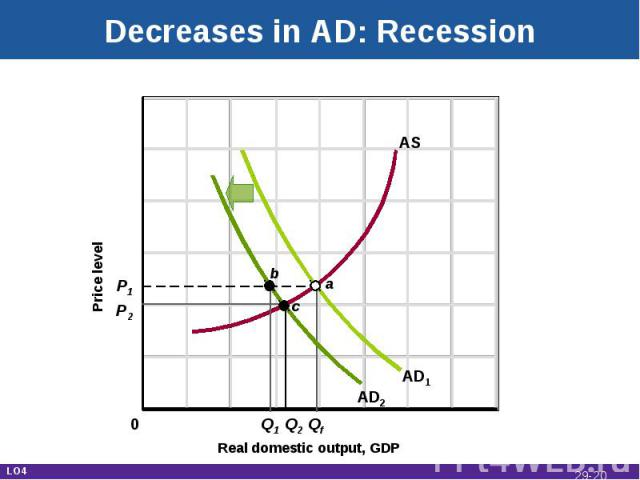 Decreases in AD: Recession Real domestic output, GDP Price level AD1 AS P1 P2 Q1 Q2 Qf AD2 c a b 0 LO4 29-*