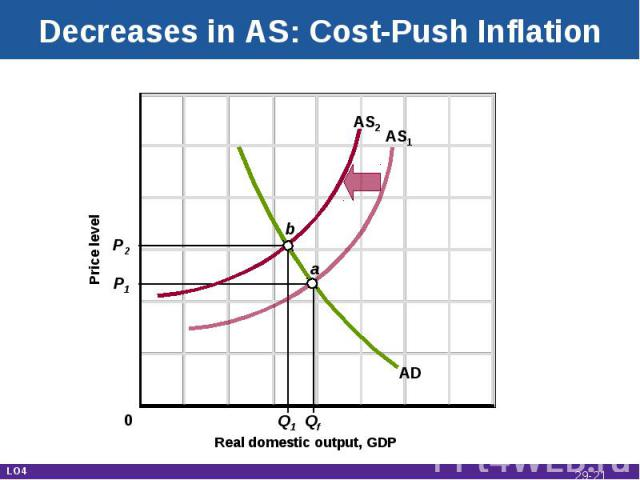Decreases in AS: Cost-Push Inflation Real domestic output, GDP Price level AD AS1 P1 P2 Q1 Qf AS2 a b 0 LO4 29-*