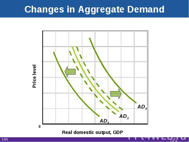 Changes in Aggregate Demand Real domestic output, GDP Price level AD1 AD3 AD2 LO1 0 29-*