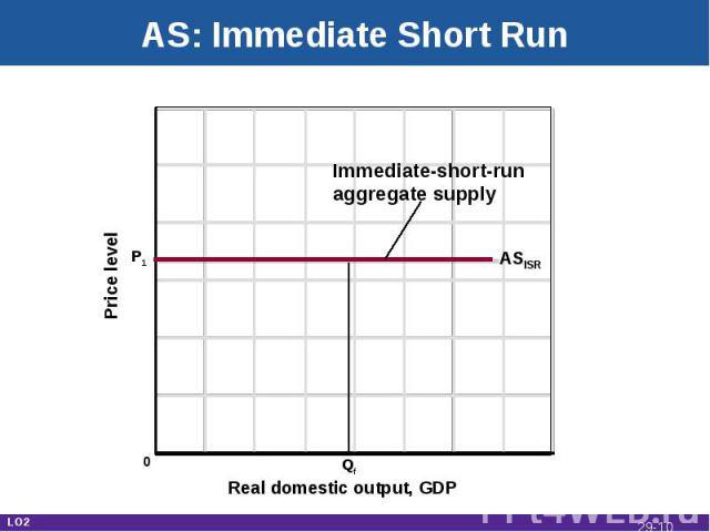 AS: Immediate Short Run Real domestic output, GDP Price level ASISR Qf Immediate-short-runaggregate supply P1 0 LO2 29-*