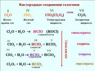 Кислородные соединения галогенов Cl2O ClO2 ClO3(Cl2O6) Cl2O7 Желто-оранж. газ Же
