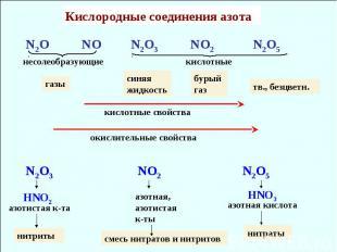 Кислородные соединения азота N2O NO N2O3 NO2 N2O5 несолеобразующие кислотные кис