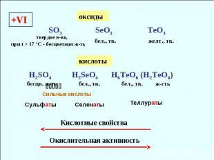 +VI SO3 SeO3 TeO3 бел., тв. желт., тв. Кислотные свойства H2SO4 H2SeO4 H6TeO6 (H