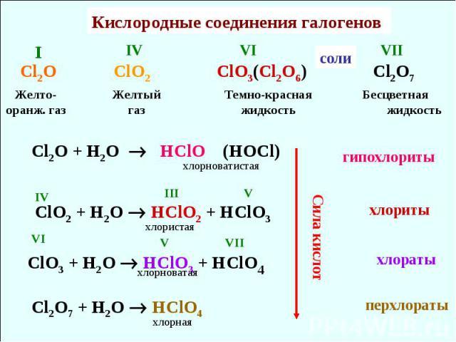 Кислородные соединения галогенов Cl2O ClO2 ClO3(Cl2O6) Cl2O7 Желто-оранж. газ Желтый газ Темно-красная жидкость IV VI I VII Бесцветная жидкость Cl2O + H2O HClO (HOCl) ClO2 + H2O HClO2 + HClO3 ClO3 + H2O HClO3 + HClO4 Cl2O7 + H2O HClO4 IV III V VI V …